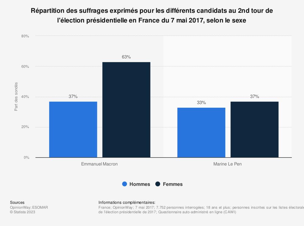 Statistique: Répartition des suffrages exprimés pour les différents candidats au 2nd tour de l'élection présidentielle en France du 7 mai 2017, selon le sexe | Statista