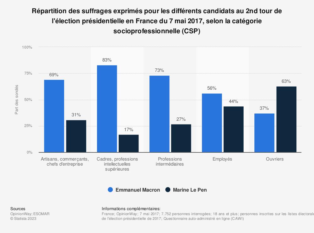 Statistique: Répartition des suffrages exprimés pour les différents candidats au 2nd tour de l'élection présidentielle en France du 7 mai 2017, selon la catégorie socioprofessionnelle (CSP) | Statista