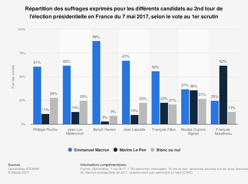Statistique: Répartition des suffrages exprimés pour les différents candidats au 2nd tour de l'élection présidentielle en France du 7 mai 2017, selon le vote au 1er scrutin | Statista