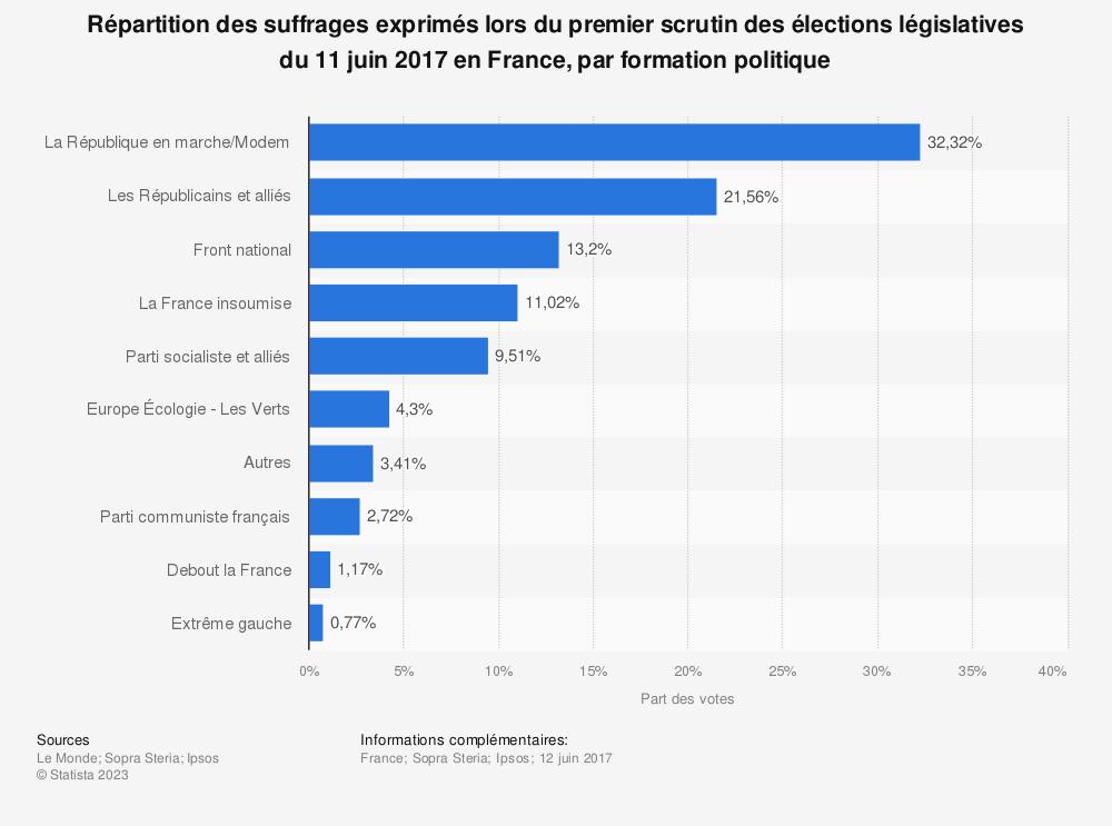 Statistique: Répartition des suffrages exprimés lors du premier scrutin des élections législatives du 11 juin 2017 en France, par formation politique | Statista