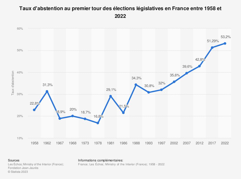 Statistique: Taux d'abstention au premier scrutin des élections législatives en France entre 1958 et 2017 | Statista
