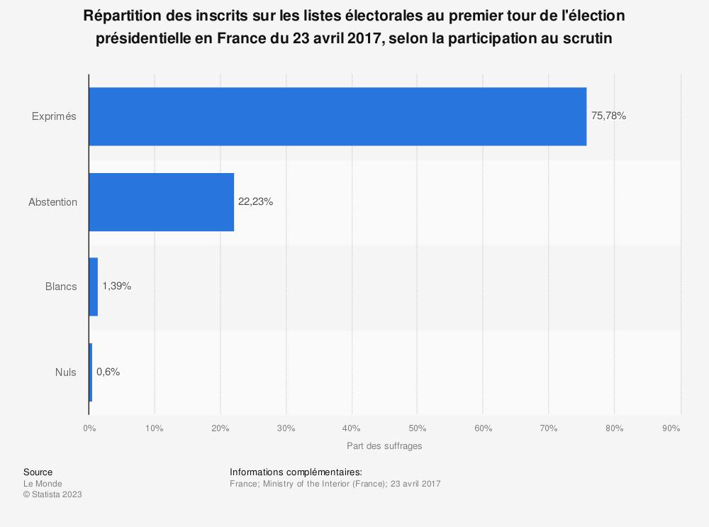 Statistique: Répartition des inscrits sur les listes électorales au premier tour de l'élection présidentielle en France du 23 avril 2017, selon la participation au scrutin | Statista