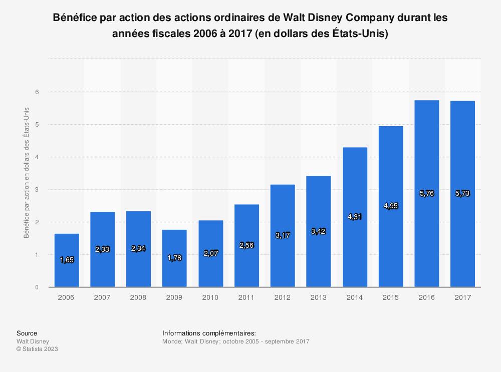 Statistique: Bénéfice par action des actions ordinaires de Walt Disney Company durant les années fiscales 2006 à 2017 (en dollars des États-Unis) | Statista