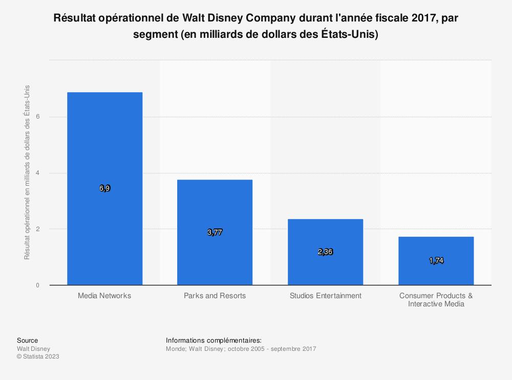 Statistique: Résultat opérationnel de Walt Disney Company durant l'année fiscale 2017, par segment (en milliards de dollars des États-Unis) | Statista