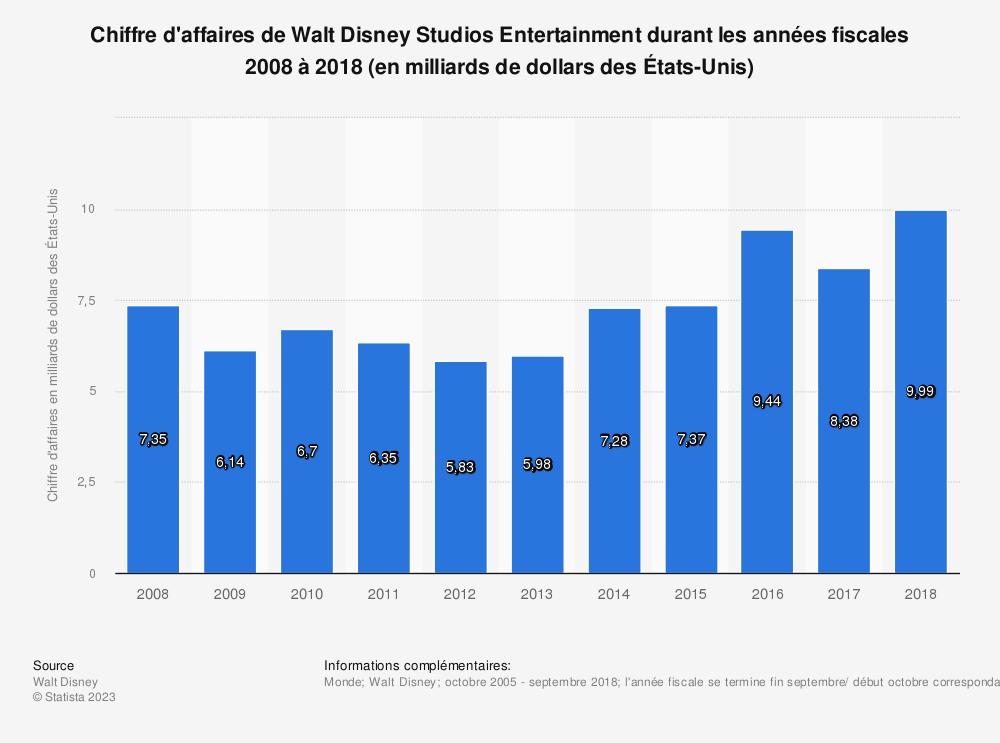 Statistique: Chiffre d'affaires de Walt Disney Studios Entertainment durant les années fiscales 2008 à 2018 (en milliards de dollars des États-Unis) | Statista