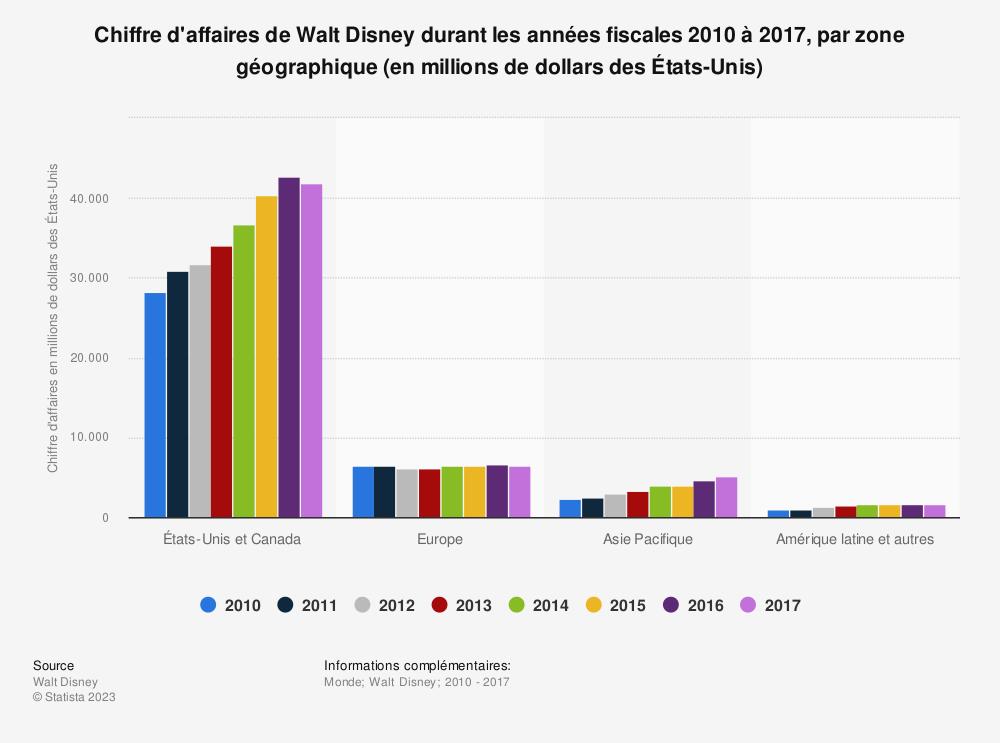 Statistique: Chiffre d'affaires de Walt Disney durant les années fiscales 2010  à 2017, par zone géographique (en millions de dollars des États-Unis) | Statista