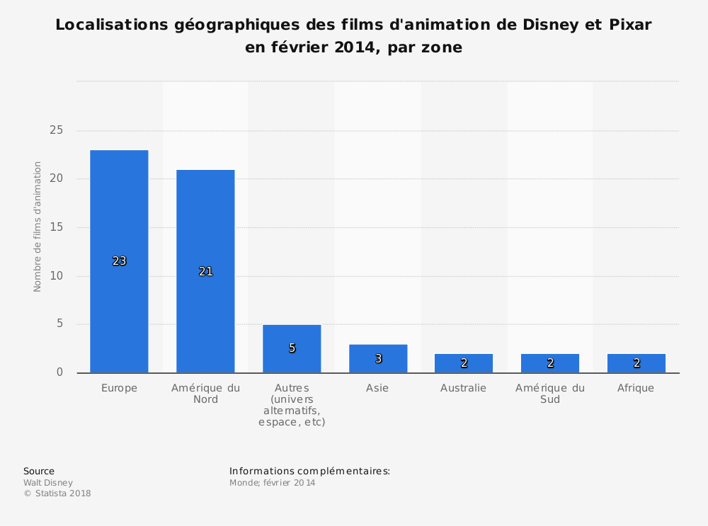 Statistique: Localisations géographiques des films d'animation de Disney et Pixar en février 2014, par zone | Statista