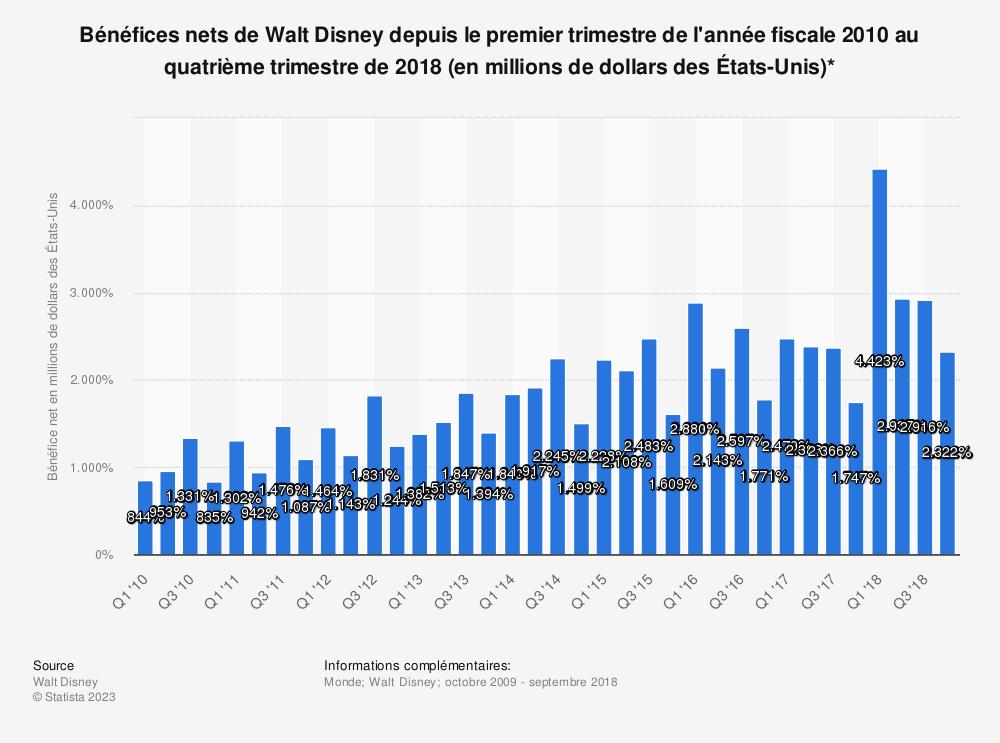 Statistique: Bénéfices nets de Walt Disney depuis le premier trimestre de l'année fiscale 2010 au quatrième trimestre de 2018 (en millions de dollars des États-Unis)* | Statista