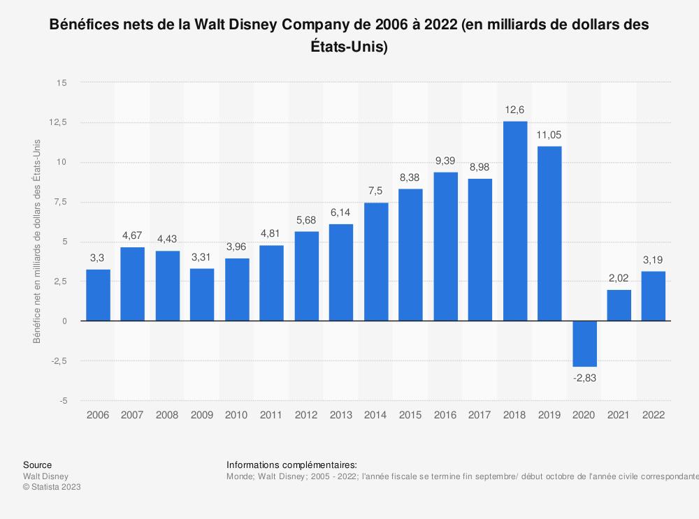 Statistique: Bénéfices nets de la Walt Disney Company depuis l'année fiscale 2006 à 2018 (en milliards de dollars des États-Unis) | Statista