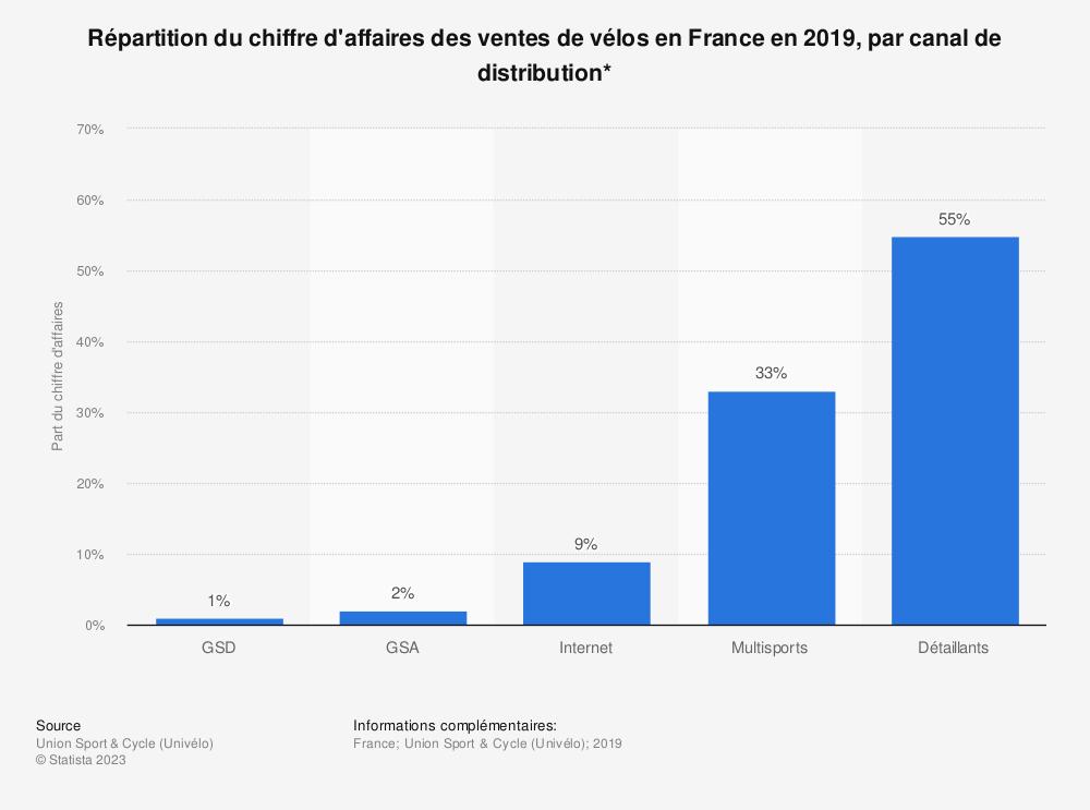 Statistique: Répartition du chiffre d'affaires des ventes de vélos en France en 2018, par canal de distribution* | Statista