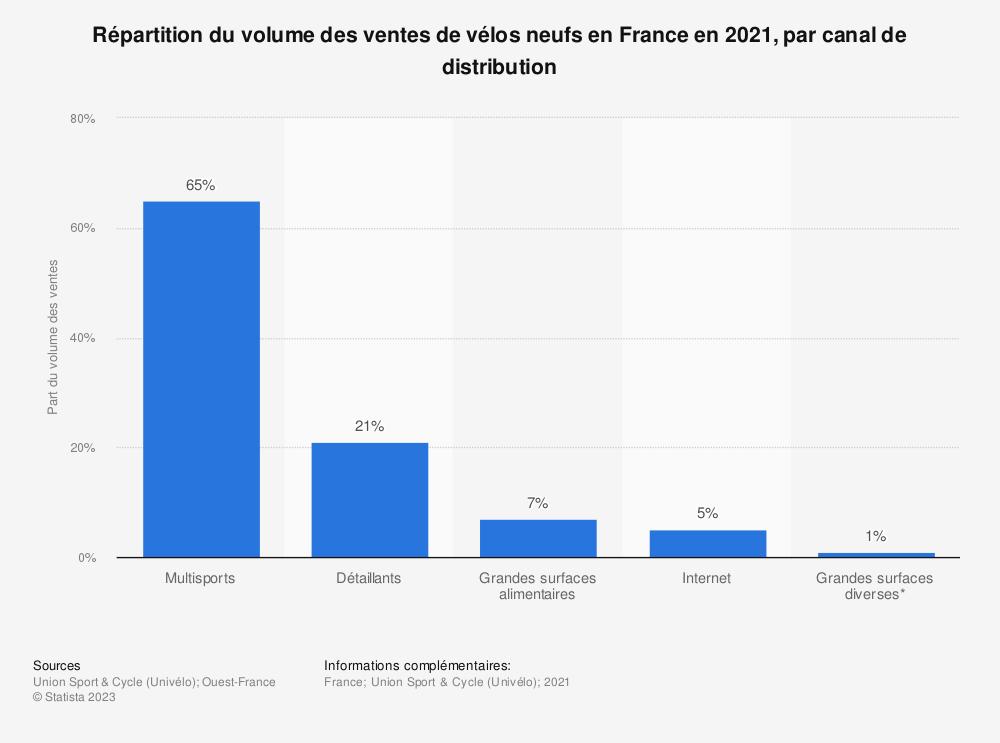 Statistique: Répartition du volume des ventes de vélos en France en 2018, par canal de distribution* | Statista