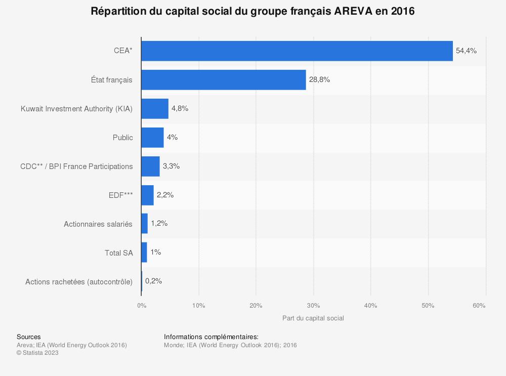 Statistique: Répartition du capital social du groupe français AREVA en 2016 | Statista