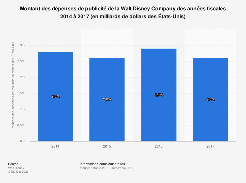 Statistique: Montant des dépenses de publicité de la Walt Disney Company des années fiscales 2014 à 2017 (en milliards de dollars des États-Unis)  | Statista