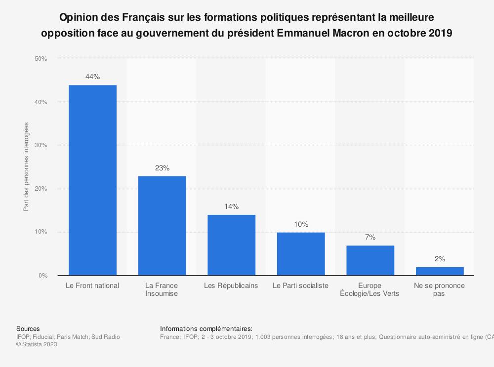 Statistique: Opinion des Français sur les formations politiques représentant la meilleure opposition face au gouvernement du président Emmanuel Macron en octobre 2019 | Statista