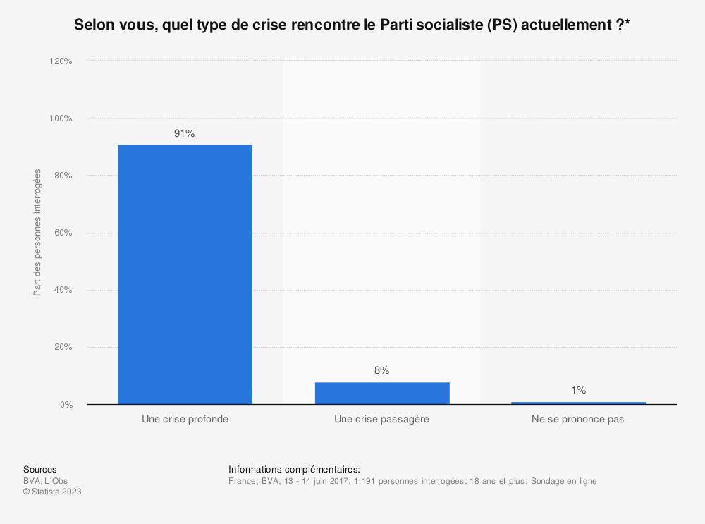 Statistique: Selon vous, quel type de crise rencontre le Parti socialiste (PS) actuellement?* | Statista