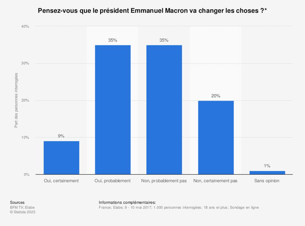 Statistique: Pensez-vous que le président Emmanuel Macron va changer les choses?* | Statista