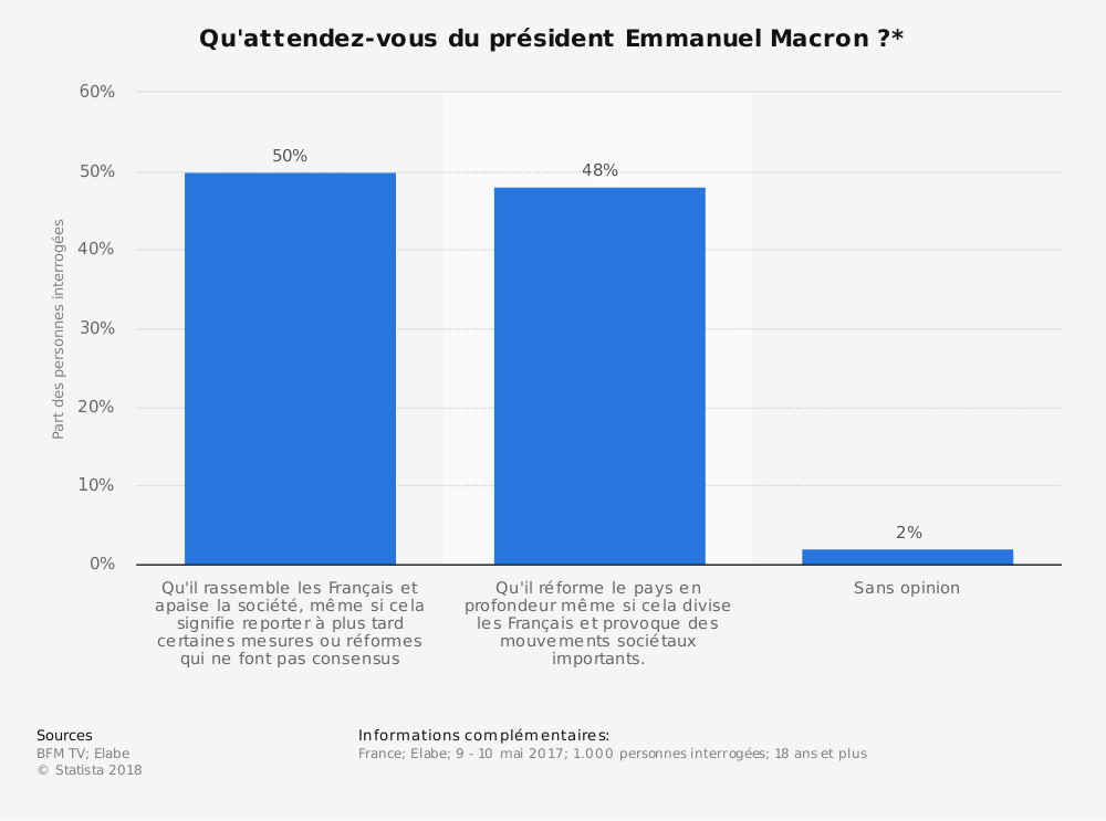 Statistique: Qu'attendez-vous du président Emmanuel Macron?* | Statista