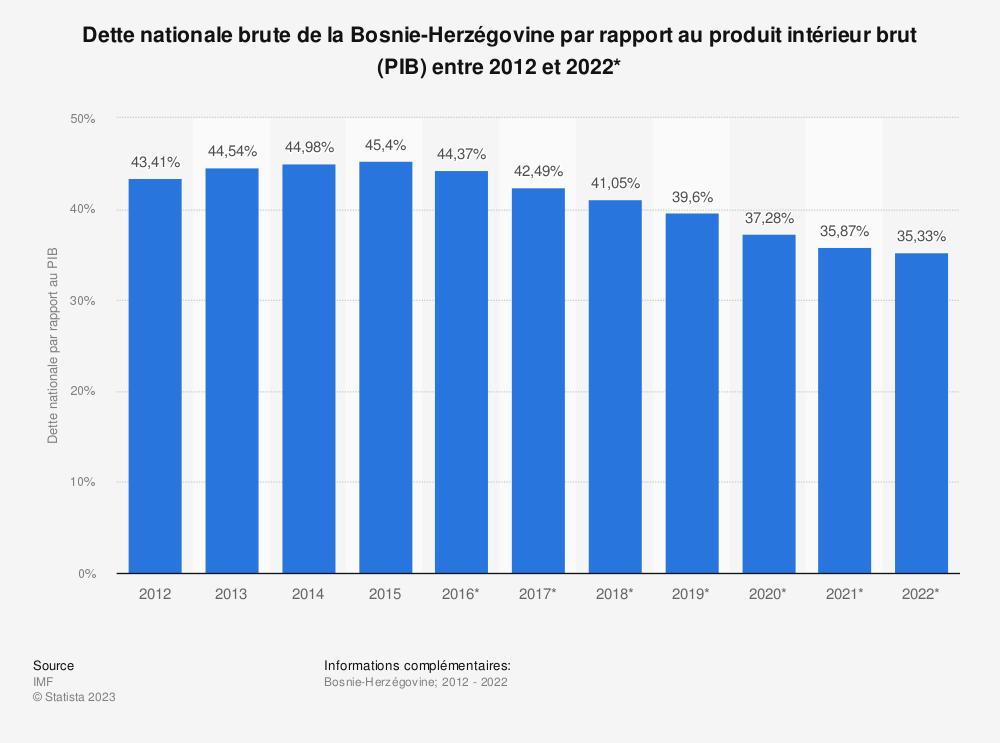 Statistique: Dette nationale brute de la Bosnie-Herzégovine par rapport au produit intérieur brut (PIB) entre 2012 et 2022* | Statista