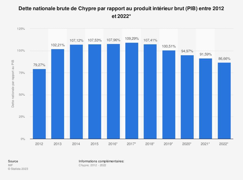 Statistique: Dette nationale brute de Chypre par rapport au produit intérieur brut (PIB) entre 2012 et 2022* | Statista