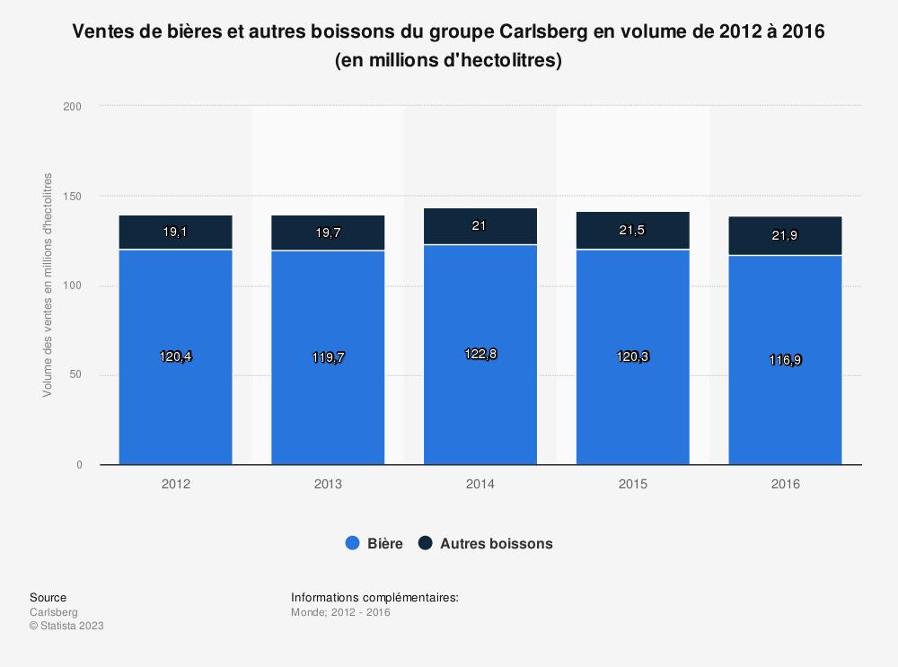 Statistique: Ventes de bières et autres boissons du groupe Carlsberg en volume de 2012 à 2016 (en millions d'hectolitres) | Statista