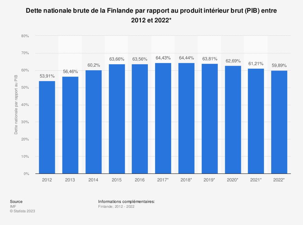 Statistique: Dette nationale brute de la Finlande par rapport au produit intérieur brut (PIB) entre 2012 et 2022* | Statista