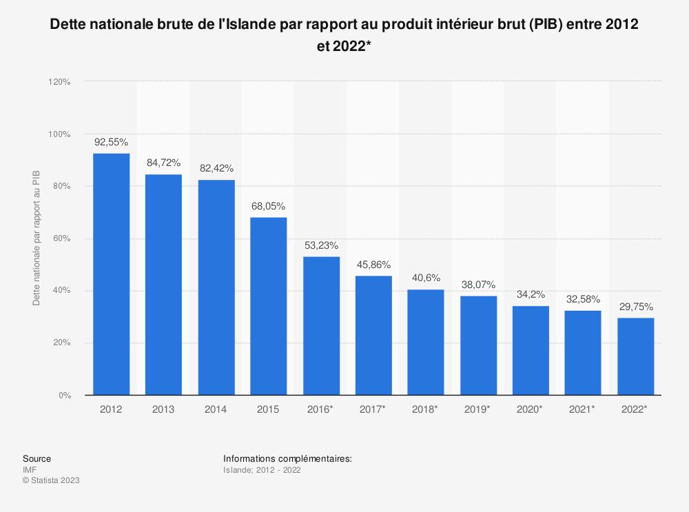 Statistique: Dette nationale brute de l'Islande par rapport au produit intérieur brut (PIB) entre 2012 et 2022* | Statista