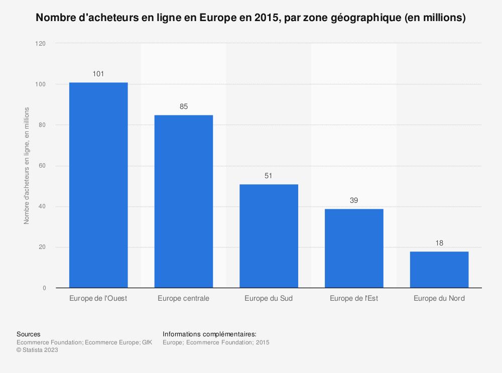 Statistique: Nombre d'acheteurs en ligne en Europe en 2015, par zone géographique (en millions) | Statista
