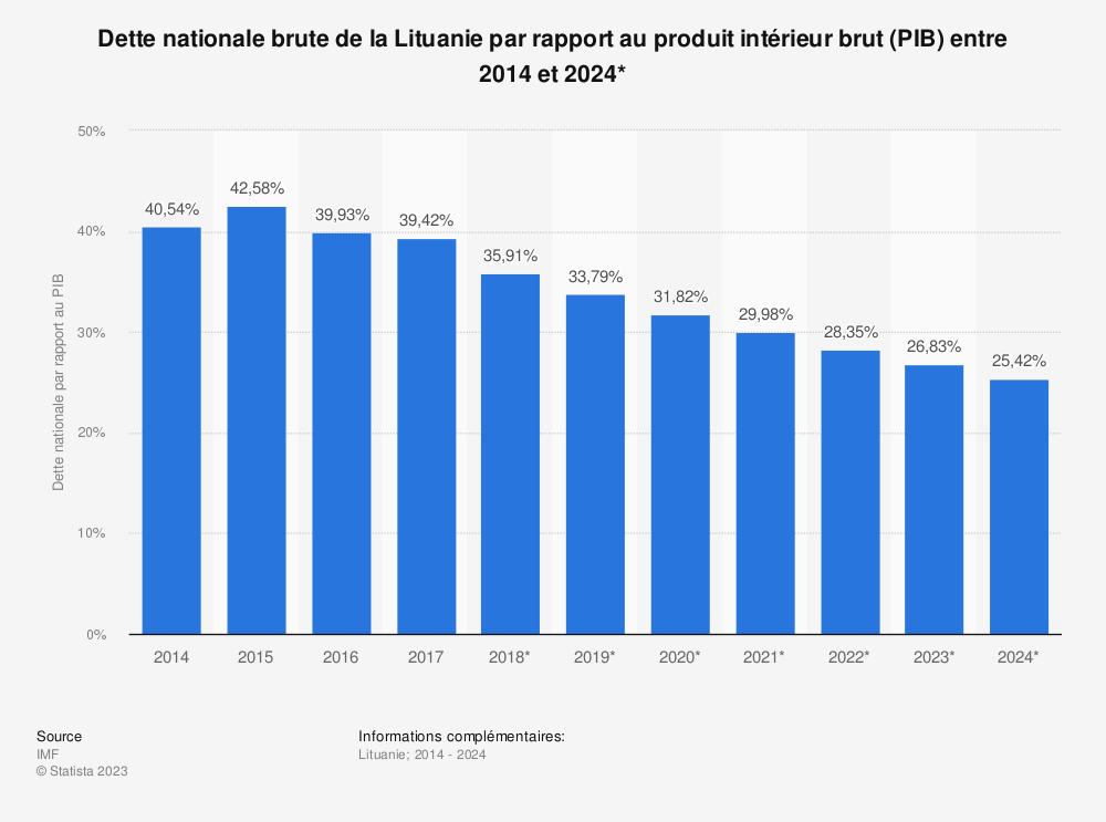 Statistique: Dette nationale brute de la Lituanie par rapport au produit intérieur brut (PIB) entre 2014 et 2024*   Statista