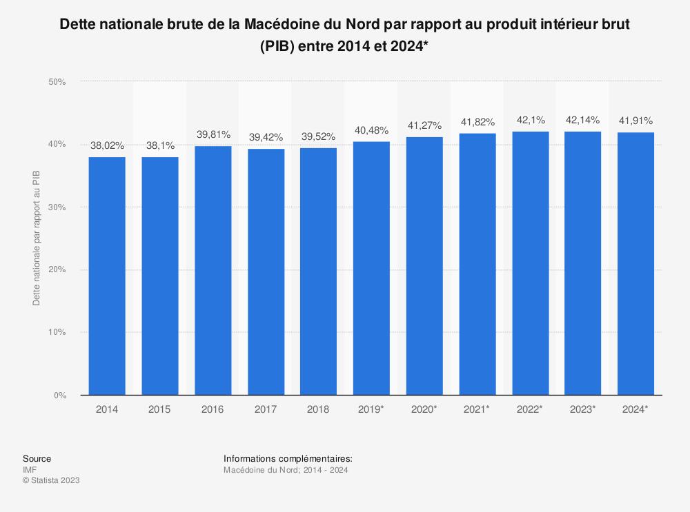Statistique: Dette nationale brute de la Macédoine du Nord par rapport au produit intérieur brut (PIB) entre 2014 et 2024* | Statista