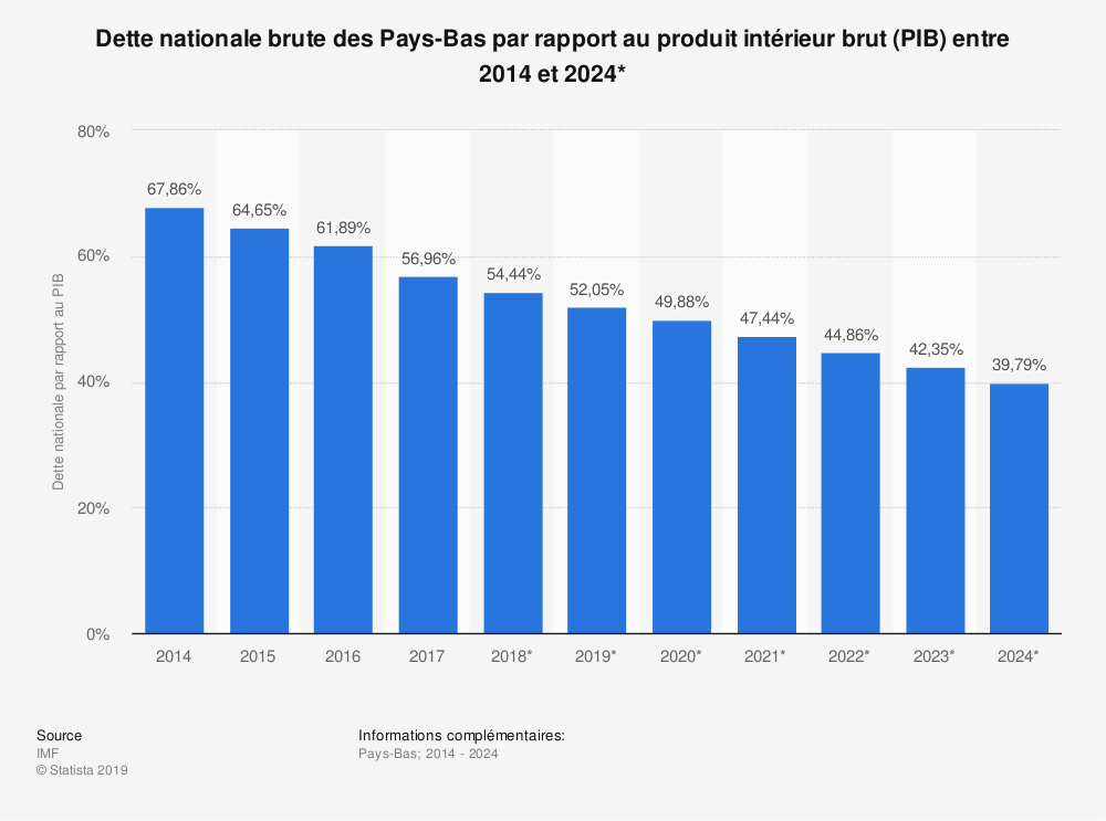 Statistique: Dette nationale brute des Pays-Bas par rapport au produit intérieur brut (PIB) entre 2014 et 2024* | Statista