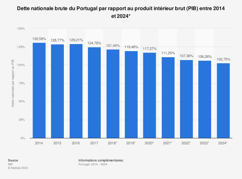 Statistique: Dette nationale brute du Portugal par rapport au produit intérieur brut (PIB) entre 2014 et 2024* | Statista