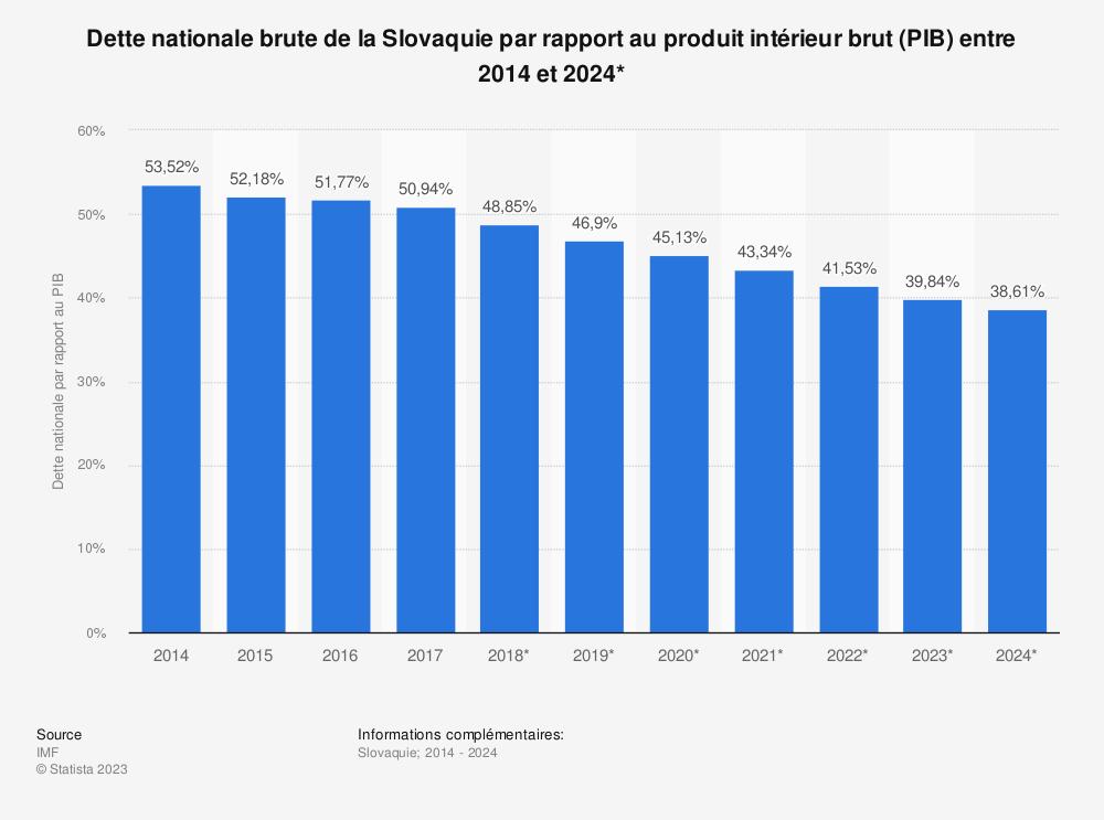 Statistique: Dette nationale brute de la Slovaquie par rapport au produit intérieur brut (PIB) entre 2014 et 2024* | Statista