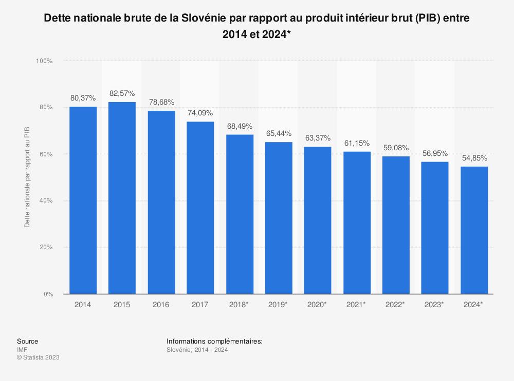 Statistique: Dette nationale brute de la Slovénie par rapport au produit intérieur brut (PIB) entre 2014 et 2024* | Statista