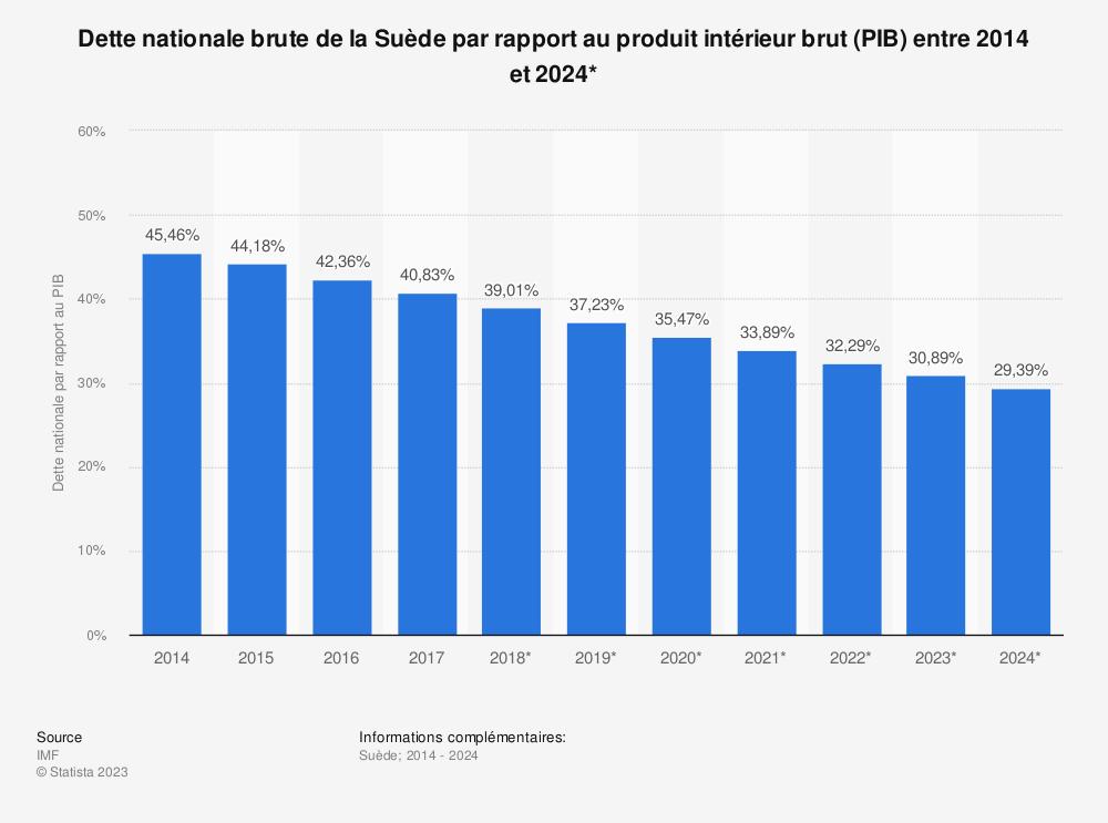 Statistique: Dette nationale brute de la Suède par rapport au produit intérieur brut (PIB) entre 2014 et 2024* | Statista