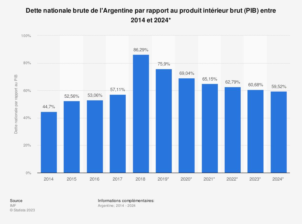 Statistique: Dette nationale brute de l'Argentine par rapport au produit intérieur brut (PIB) entre 2014 et 2024* | Statista