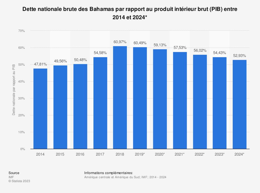 Statistique: Dette nationale brute des Bahamas par rapport au produit intérieur brut (PIB) entre 2014 et 2024* | Statista