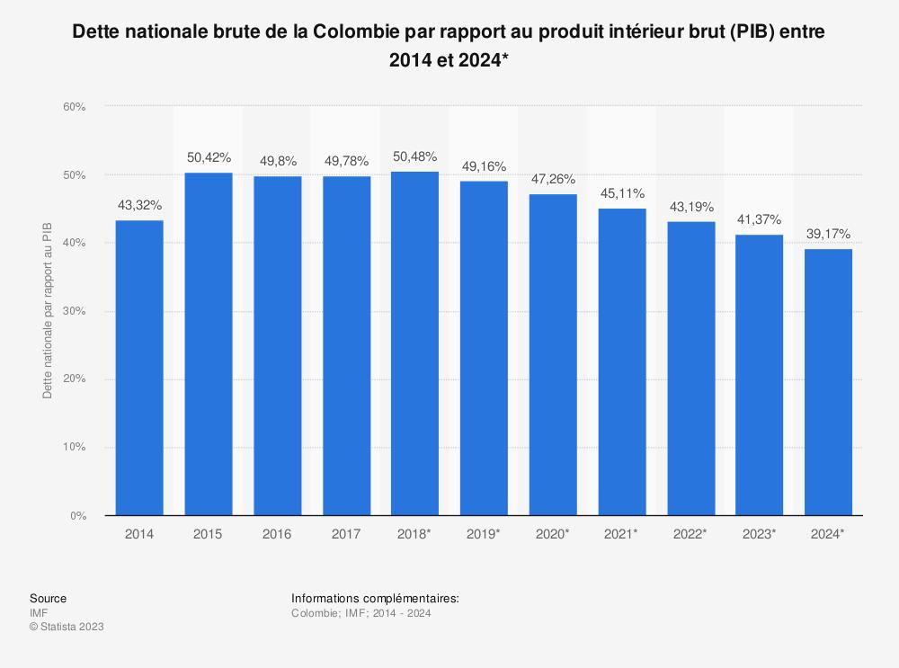 Statistique: Dette nationale brute de la Colombie par rapport au produit intérieur brut (PIB) entre 2014 et 2024* | Statista