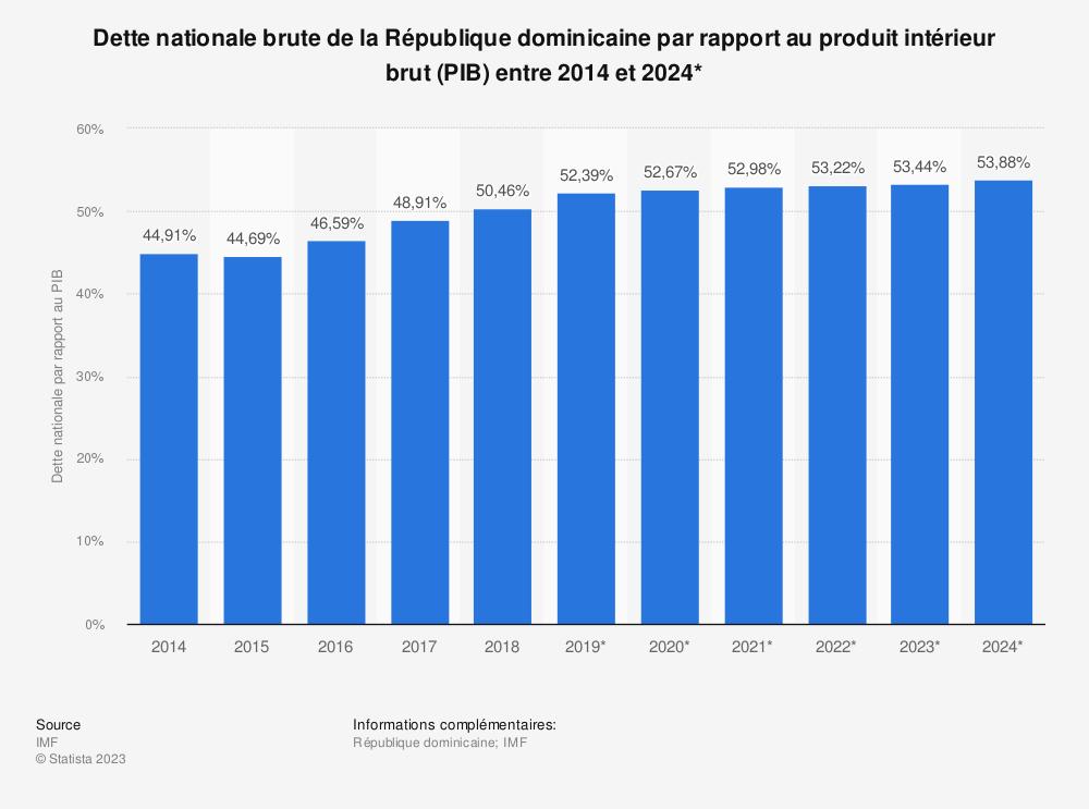 Statistique: Dette nationale brute de la République dominicaine par rapport au produit intérieur brut (PIB) entre 2014 et 2024* | Statista
