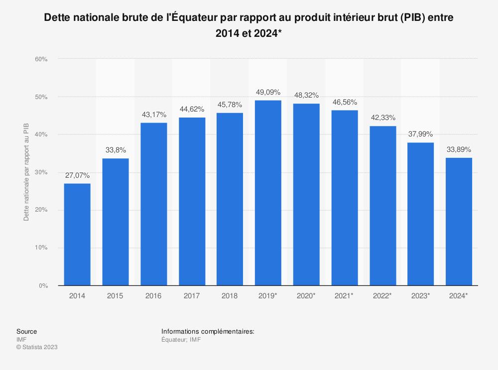 Statistique: Dette nationale brute de l'Équateur par rapport au produit intérieur brut (PIB) entre 2012 et 2022* | Statista