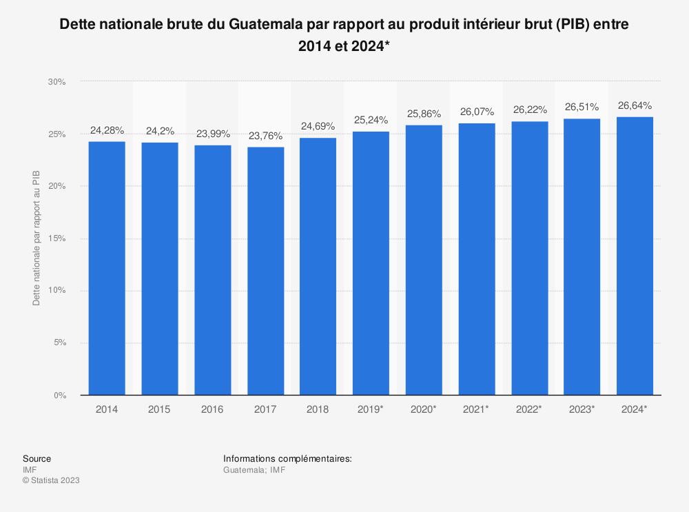 Statistique: Dette nationale brute du Guatemala par rapport au produit intérieur brut (PIB) entre 2014 et 2024* | Statista