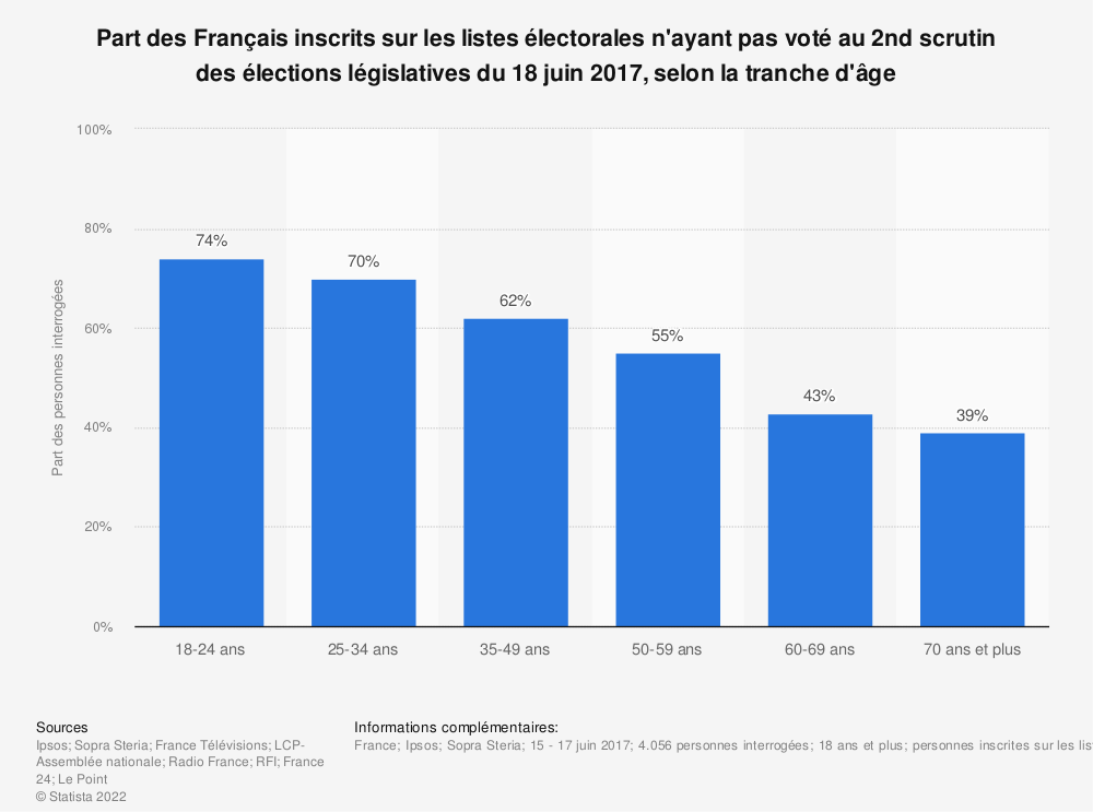 Statistique: Part des Français inscrits sur les listes électorales n'ayant pas voté au 2nd scrutin des élections législatives du 18 juin 2017, selon la tranche d'âge | Statista