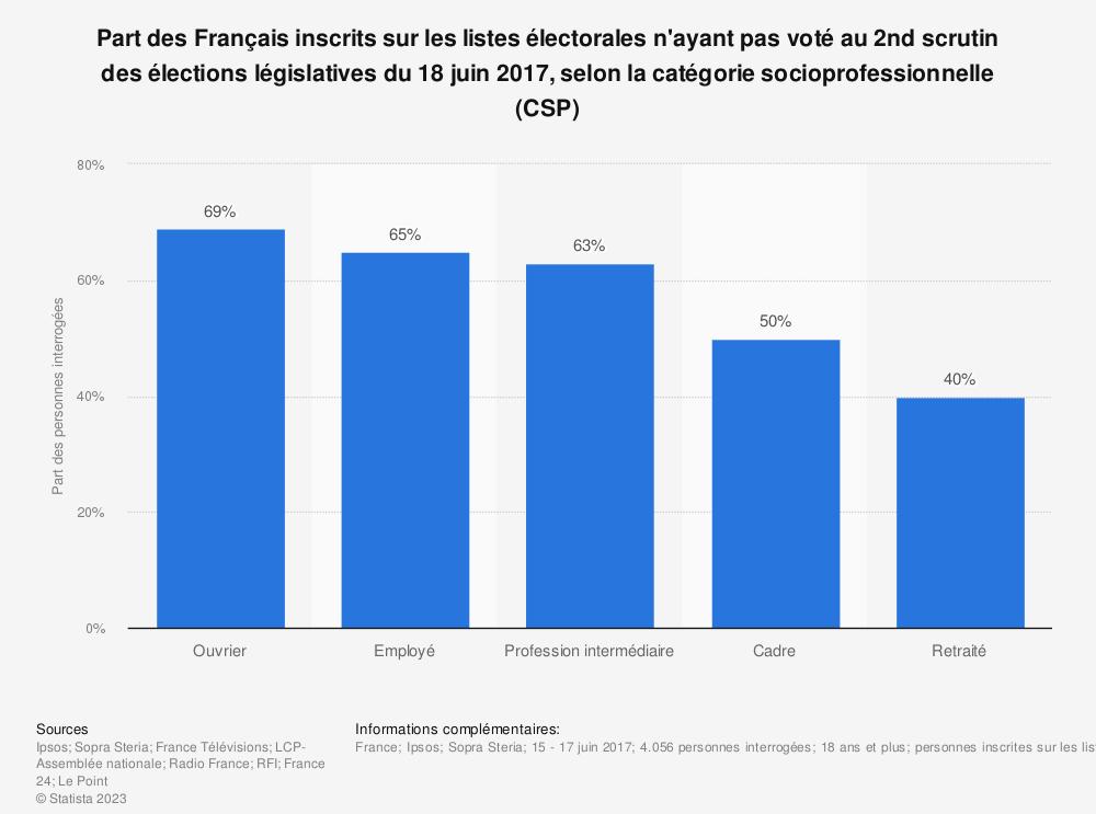 Statistique: Part des Français inscrits sur les listes électorales n'ayant pas voté au 2nd scrutin des élections législatives du 18 juin 2017, selon la catégorie socioprofessionnelle (CSP) | Statista
