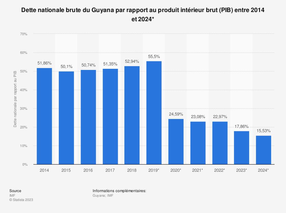 Statistique: Dette nationale brute du Guyana par rapport au produit intérieur brut (PIB) entre 2014 et 2024* | Statista
