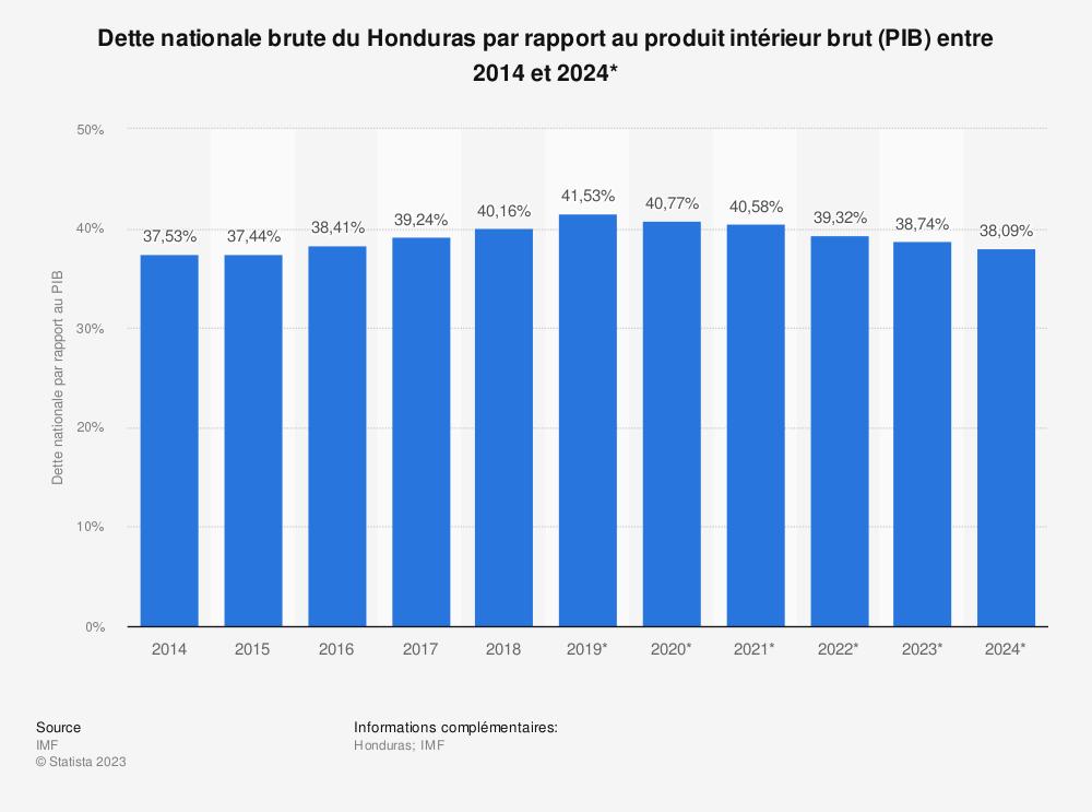 Statistique: Dette nationale brute du Honduras par rapport au produit intérieur brut (PIB) entre 2012 et 2022* | Statista