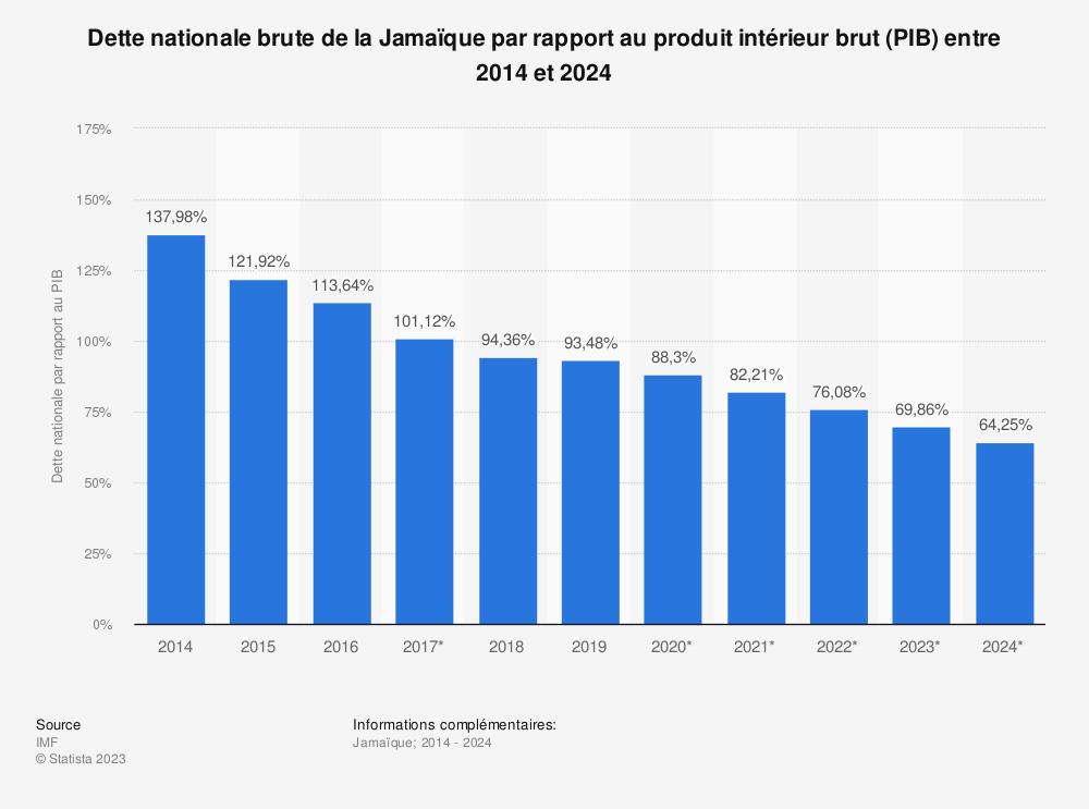 Statistique: Dette nationale brute de la Jamaïque par rapport au produit intérieur brut (PIB) entre 2012 et 2022 | Statista