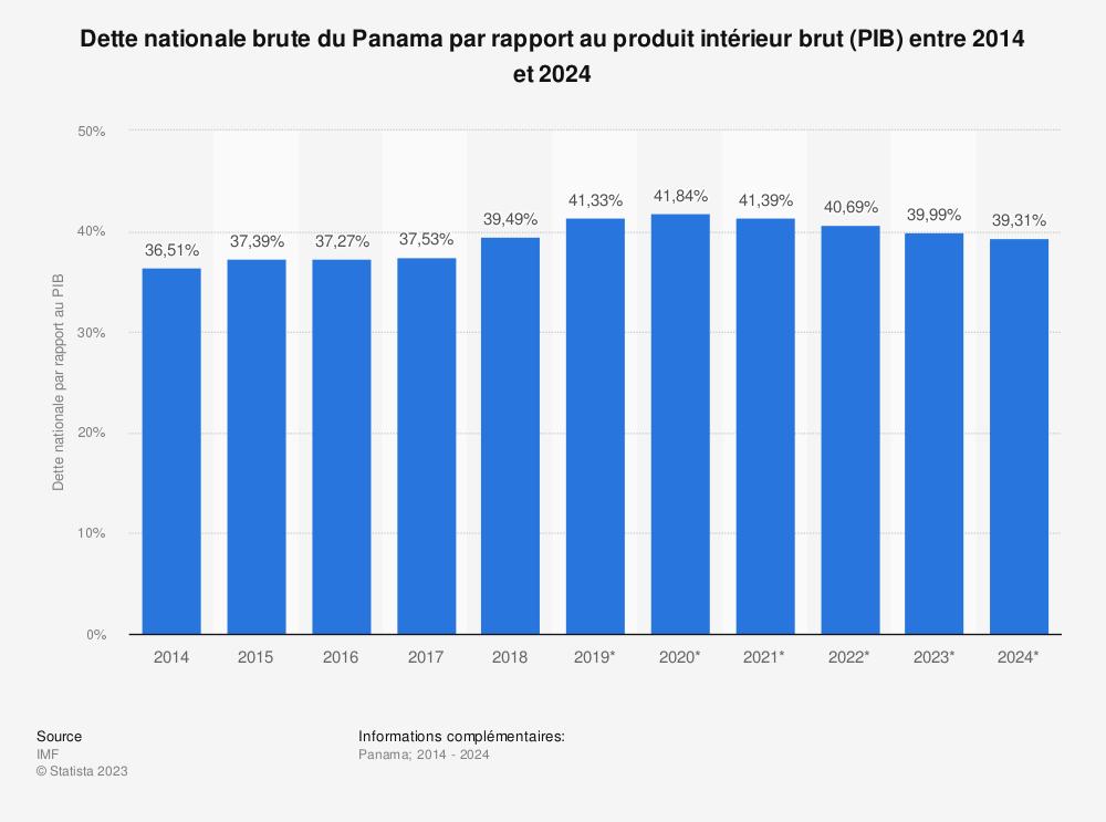 Statistique: Dette nationale brute du Panama par rapport au produit intérieur brut (PIB) entre 2014 et 2024 | Statista