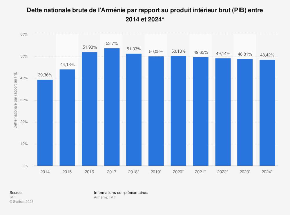 Statistique: Dette nationale brute de l'Arménie par rapport au produit intérieur brut (PIB) entre 2014 et 2024* | Statista