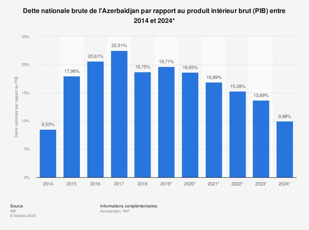 Statistique: Dette nationale brute de l'Azerbaïdjan par rapport au produit intérieur brut (PIB) entre 2014 et 2024* | Statista