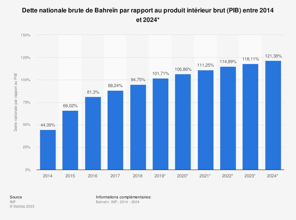 Statistique: Dette nationale brute de Bahreïn par rapport au produit intérieur brut (PIB) entre 2014 et 2024* | Statista