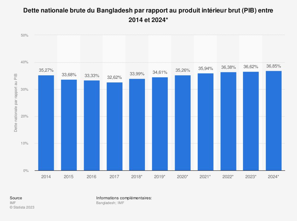 Statistique: Dette nationale brute du Bangladesh par rapport au produit intérieur brut (PIB) entre 2014 et 2024* | Statista